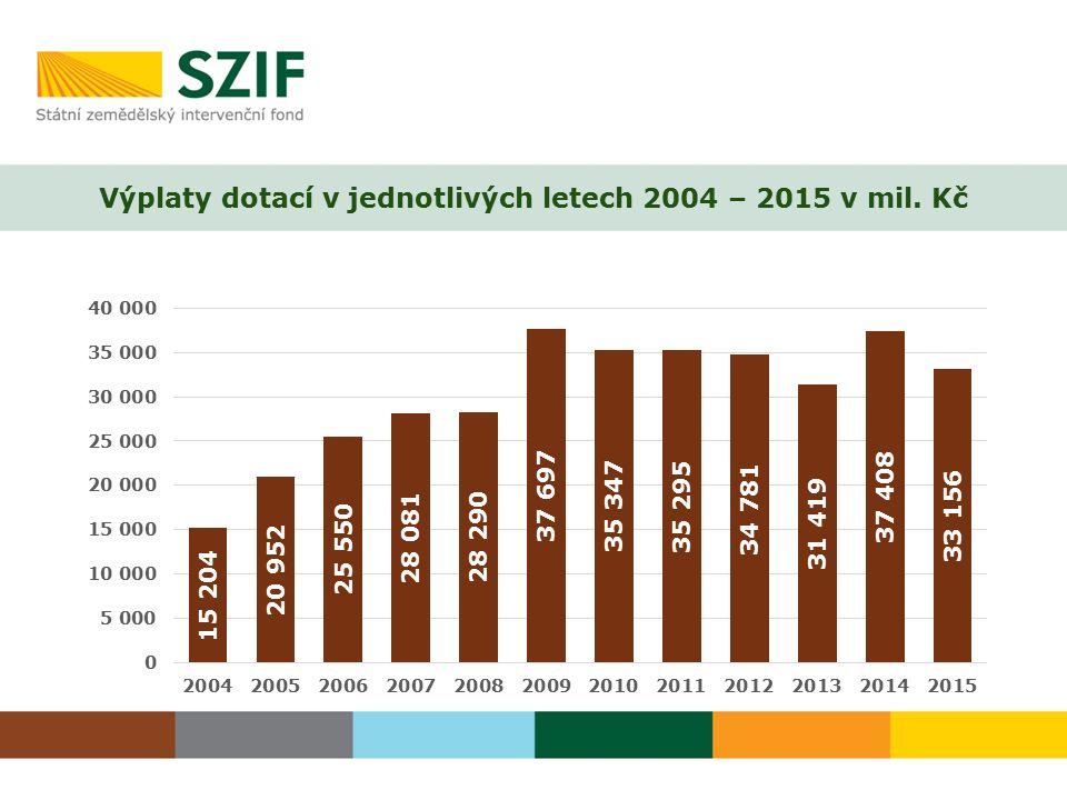 Výplaty dotací v jednotlivých letech 2004 – 2015 v mil. Kč