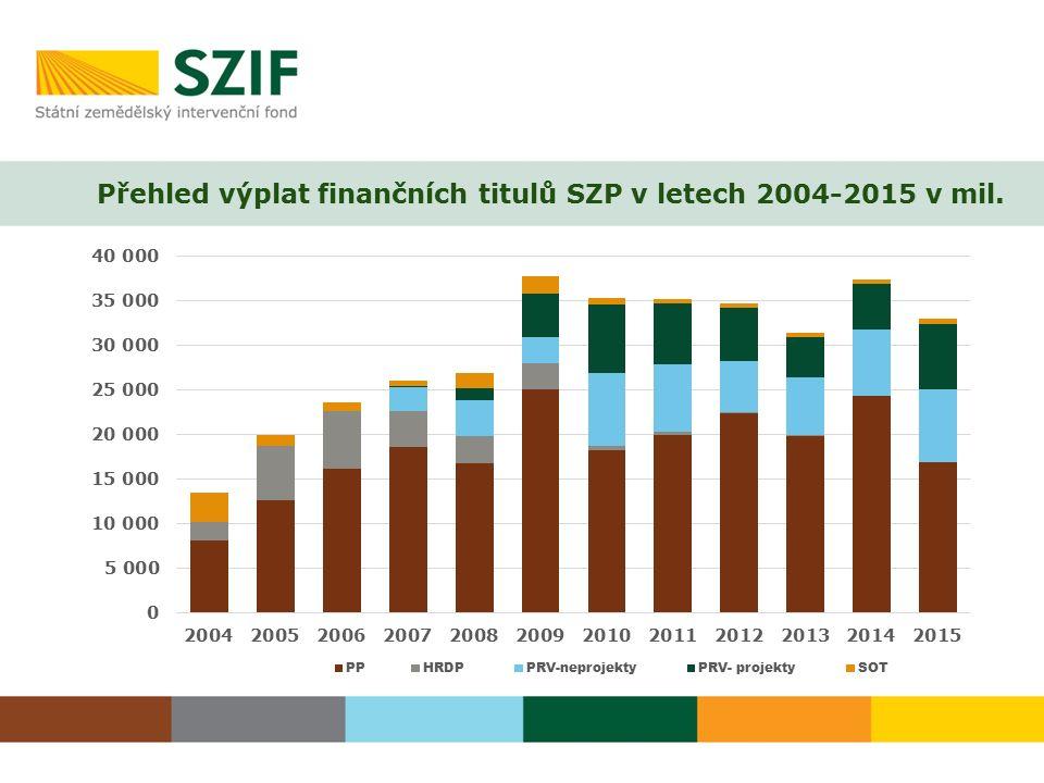 Přehled výplat finančních titulů SZP v letech 2004-2015 v mil.
