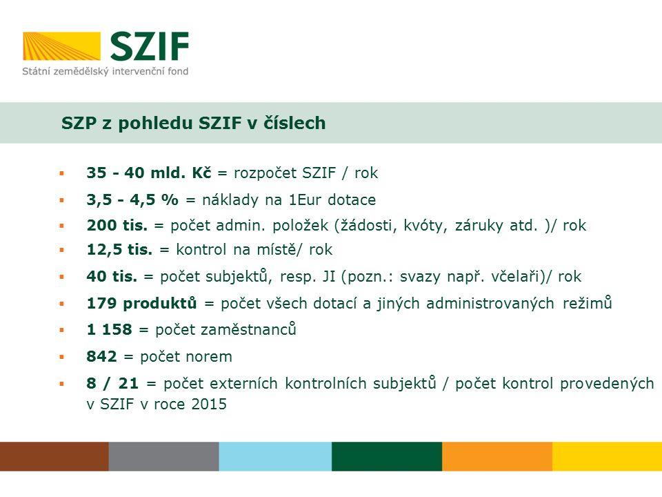 SZP z pohledu SZIF v číslech  35 - 40 mld. Kč = rozpočet SZIF / rok  3,5 - 4,5 % = náklady na 1Eur dotace  200 tis. = počet admin. položek (žádosti