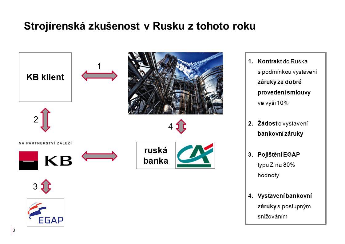 Strojírenská zkušenost v Rusku z tohoto roku 1.Kontrakt do Ruska s podmínkou vystavení záruky za dobré provedení smlouvy ve výši 10% 2.Žádost o vystavení bankovní záruky 3.Pojištění EGAP typu Z na 80% hodnoty 4.Vystavení bankovní záruky s postupným snižováním 3 KB klient 1 2 3 ruská banka 4