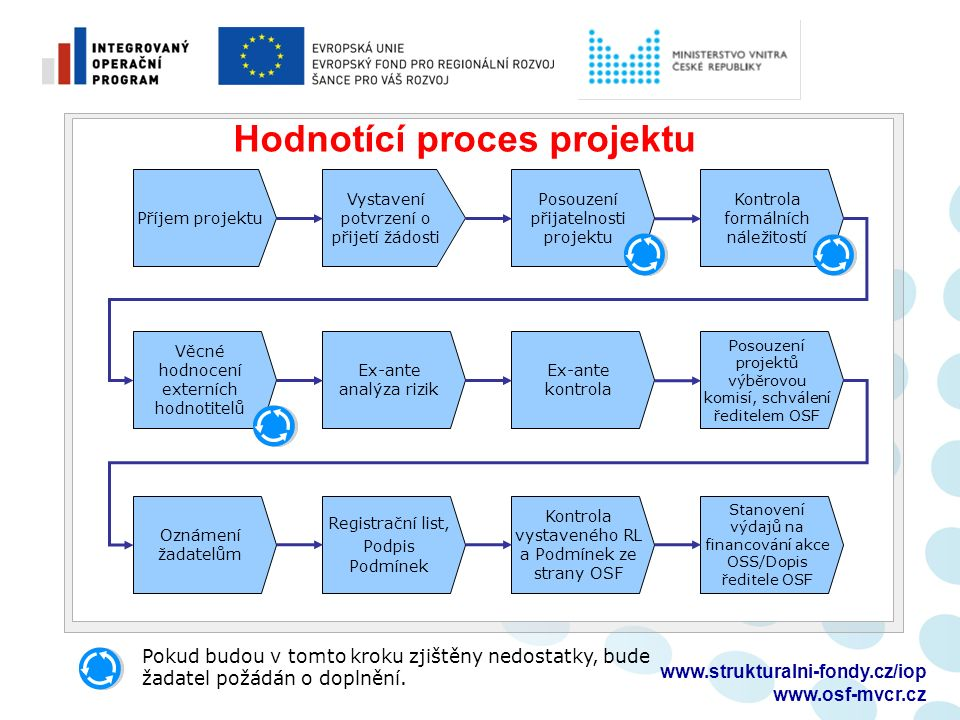 Monitoring projektu  Hlášení o pokroku  navázáno na sledované období v délce 6 měsíců (počítáno od prvního dne měsíce následujícího po vydání prvotního právního aktu, podáváno do 5 pracovních dnů po skončení sledovaného období)  příjemce vyplňuje a finalizuje v IS BENEFIT7 + vč.