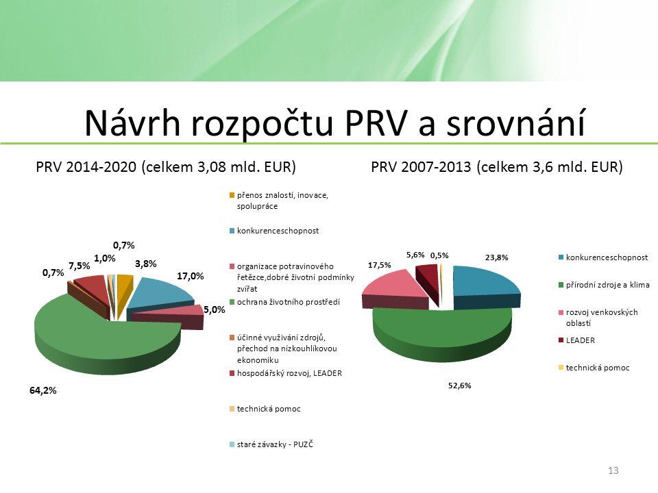 Návrh rozpočtu PRV a srovnání PRV 2014-2020 (celkem 3,08 mld.