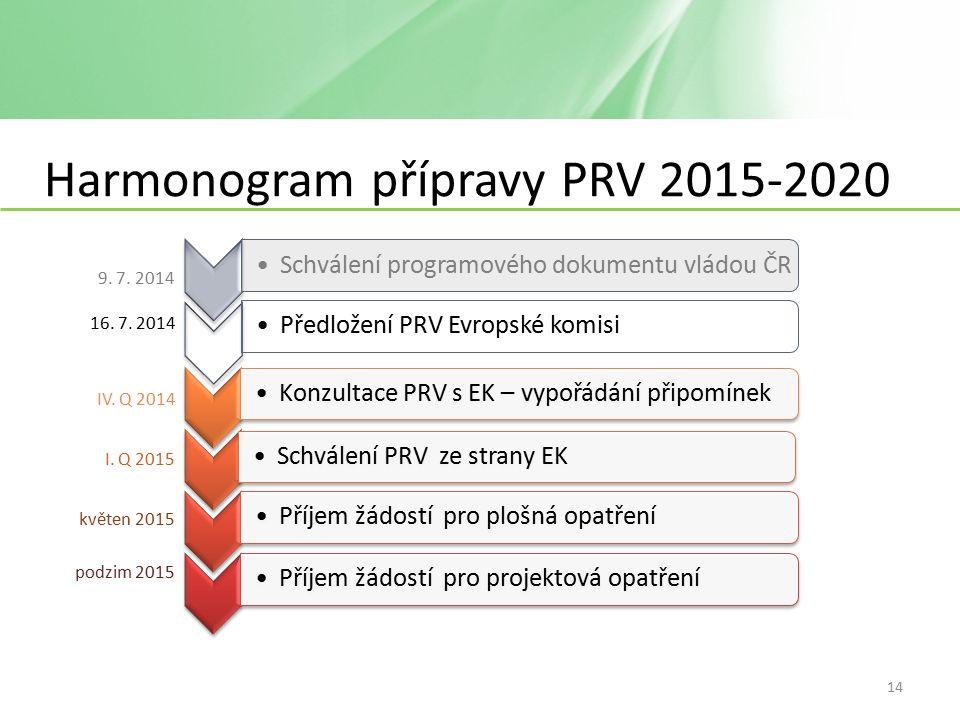 Harmonogram přípravy PRV 2015-2020 Konzultace PRV s EK – vypořádání připomínekSchválení PRV ze strany EKPříjem žádostí pro plošná opatřeníPříjem žádostí pro projektová opatření Schválení programového dokumentu vládou ČRPředložení PRV Evropské komisi 9.