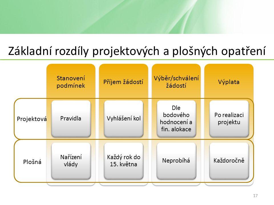Základní rozdíly projektových a plošných opatření Stanovení podmínek Pravidla Nařízení vlády Příjem žádostí Vyhlášení kol Každý rok do 15.