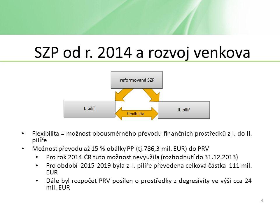 LEADER - financování 2.polovina 2014 – 1.