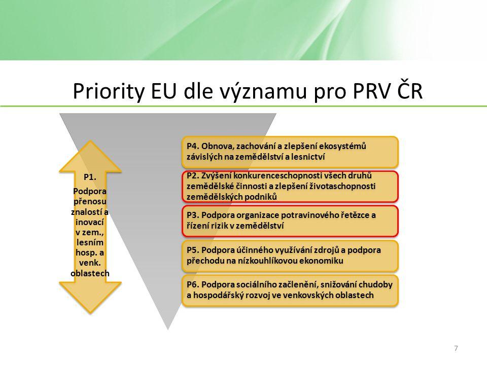 Priority EU dle významu pro PRV ČR P2.