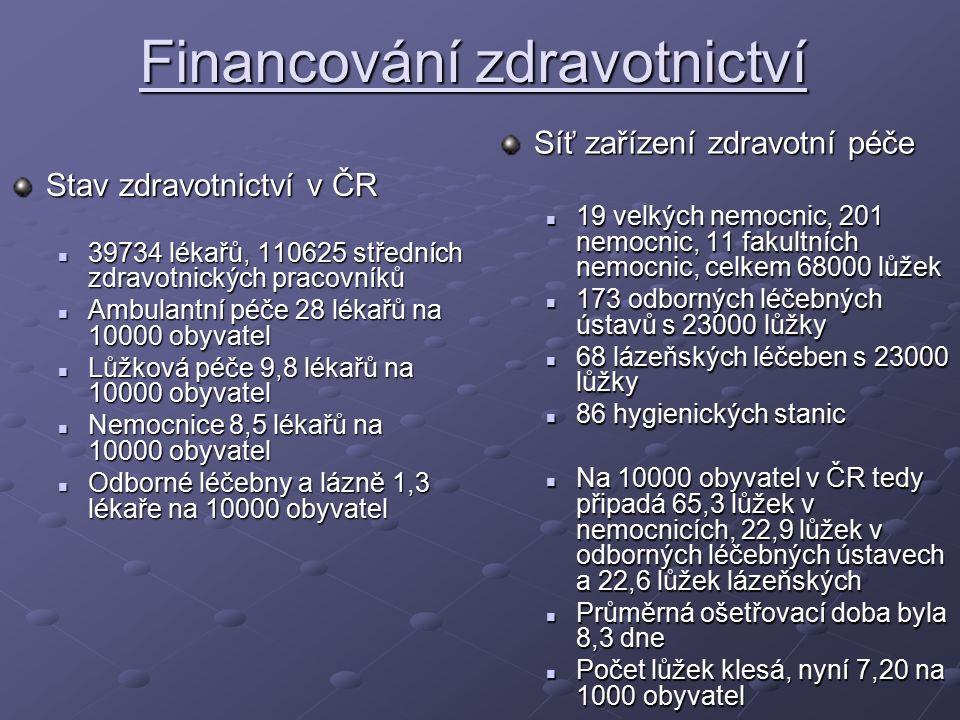Financování zdravotnictví Stav zdravotnictví v ČR 39734 lékařů, 110625 středních zdravotnických pracovníků 39734 lékařů, 110625 středních zdravotnických pracovníků Ambulantní péče 28 lékařů na 10000 obyvatel Ambulantní péče 28 lékařů na 10000 obyvatel Lůžková péče 9,8 lékařů na 10000 obyvatel Lůžková péče 9,8 lékařů na 10000 obyvatel Nemocnice 8,5 lékařů na 10000 obyvatel Nemocnice 8,5 lékařů na 10000 obyvatel Odborné léčebny a lázně 1,3 lékaře na 10000 obyvatel Odborné léčebny a lázně 1,3 lékaře na 10000 obyvatel Síť zařízení zdravotní péče 19 velkých nemocnic, 201 nemocnic, 11 fakultních nemocnic, celkem 68000 lůžek 173 odborných léčebných ústavů s 23000 lůžky 68 lázeňských léčeben s 23000 lůžky 86 hygienických stanic Na 10000 obyvatel v ČR tedy připadá 65,3 lůžek v nemocnicích, 22,9 lůžek v odborných léčebných ústavech a 22,6 lůžek lázeňských Průměrná ošetřovací doba byla 8,3 dne Počet lůžek klesá, nyní 7,20 na 1000 obyvatel