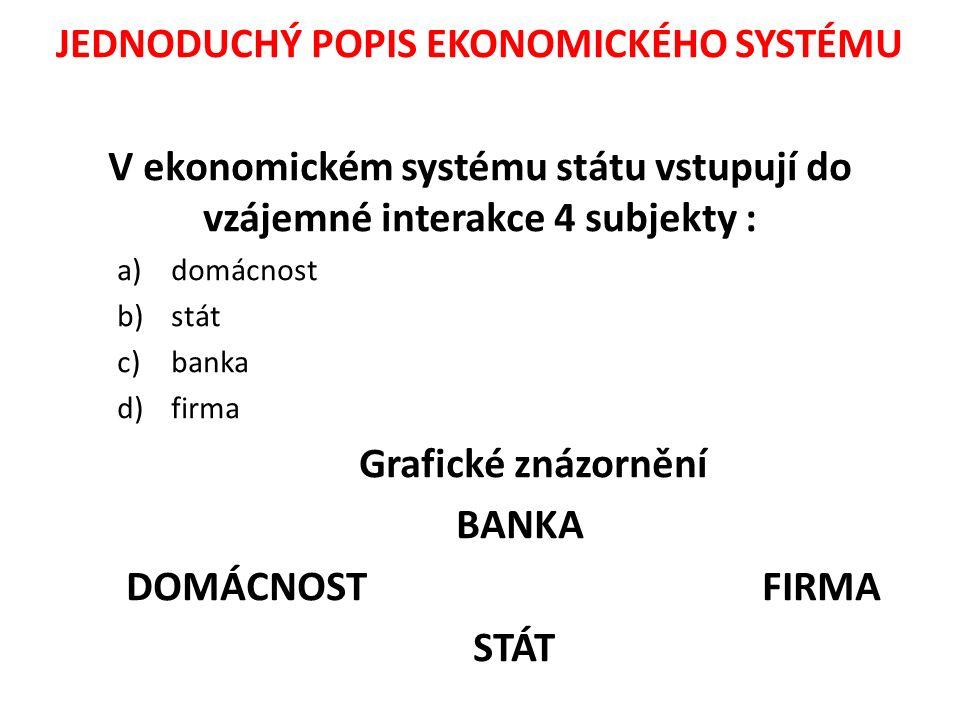 JEDNODUCHÝ POPIS EKONOMICKÉHO SYSTÉMU V ekonomickém systému státu vstupují do vzájemné interakce 4 subjekty : a)domácnost b)stát c)banka d)firma Grafické znázornění BANKA DOMÁCNOST FIRMA STÁT