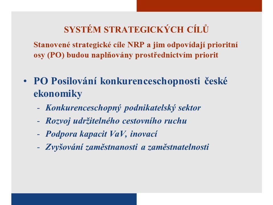 SYSTÉM STRATEGICKÝCH CÍLŮ Stanovené strategické cíle NRP a jim odpovídají prioritní osy (PO) budou naplňovány prostřednictvím priorit PO Posilování konkurenceschopnosti české ekonomiky -Konkurenceschopný podnikatelský sektor -Rozvoj udržitelného cestovního ruchu -Podpora kapacit VaV, inovací -Zvyšování zaměstnanosti a zaměstnatelnosti