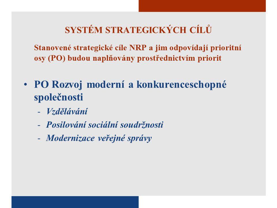 SYSTÉM STRATEGICKÝCH CÍLŮ Stanovené strategické cíle NRP a jim odpovídají prioritní osy (PO) budou naplňovány prostřednictvím priorit PO Rozvoj moderní a konkurenceschopné společnosti -Vzdělávání -Posilování sociální soudržnosti -Modernizace veřejné správy