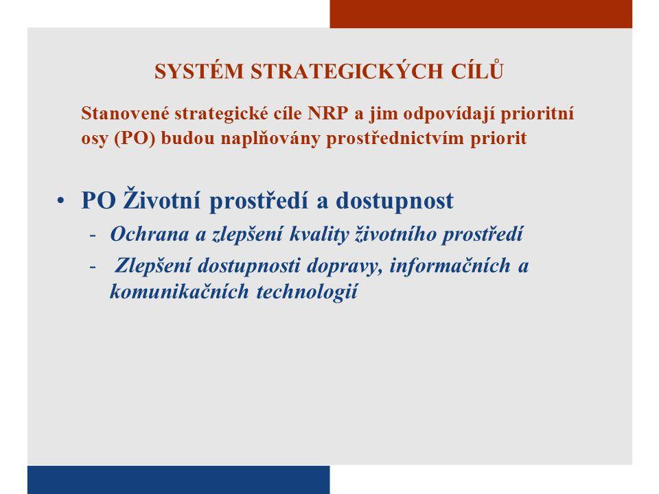 SYSTÉM STRATEGICKÝCH CÍLŮ Stanovené strategické cíle NRP a jim odpovídají prioritní osy (PO) budou naplňovány prostřednictvím priorit PO Životní prostředí a dostupnost -Ochrana a zlepšení kvality životního prostředí - Zlepšení dostupnosti dopravy, informačních a komunikačních technologií