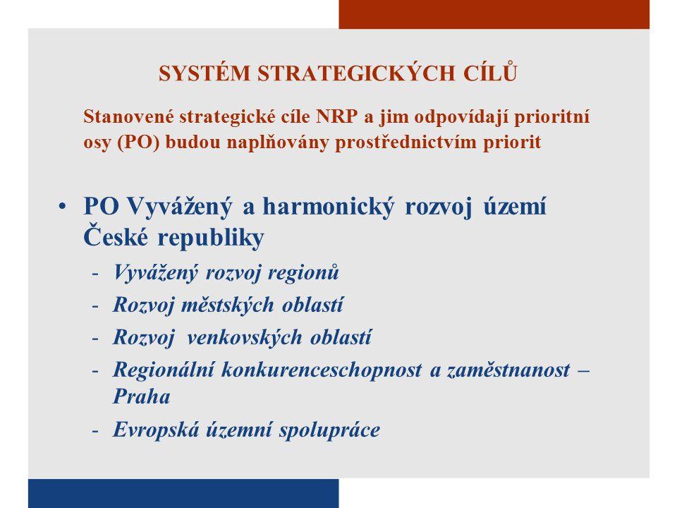 SYSTÉM STRATEGICKÝCH CÍLŮ Stanovené strategické cíle NRP a jim odpovídají prioritní osy (PO) budou naplňovány prostřednictvím priorit PO Vyvážený a harmonický rozvoj území České republiky -Vyvážený rozvoj regionů -Rozvoj městských oblastí -Rozvoj venkovských oblastí -Regionální konkurenceschopnost a zaměstnanost – Praha -Evropská územní spolupráce