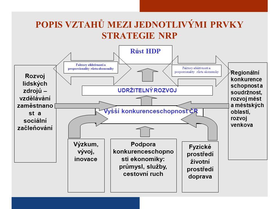 POPIS VZTAHŮ MEZI JEDNOTLIVÝMI PRVKY STRATEGIE NRP Růst HDP Rozvoj lidských zdrojů – vzdělávání zaměstnano st a sociální začleňování UDRŽITELNÝ ROZVOJ Vyšší konkurenceschopnost ČR Výzkum, vývoj, inovace Podpora konkurenceschopno sti ekonomiky: průmysl, služby, cestovní ruch Fyzické prostředí životní prostředí doprava Regionální konkurence schopnost a soudržnost, rozvoj měst a městských oblastí, rozvoj venkova Faktory efektivnosti a proporcionality růstu ekonomiky