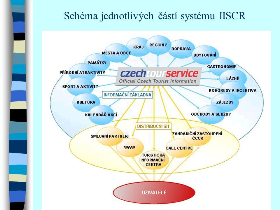 Vstupní obrazovka IISCR, červen 2002