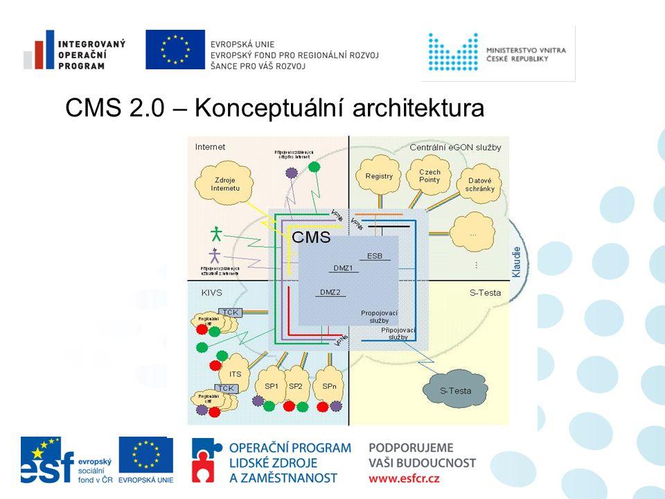 CMS 2.0 – Konceptuální architektura