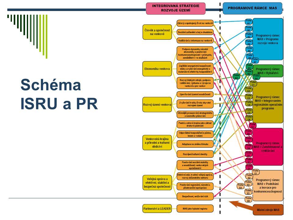Schéma ISRU a PR