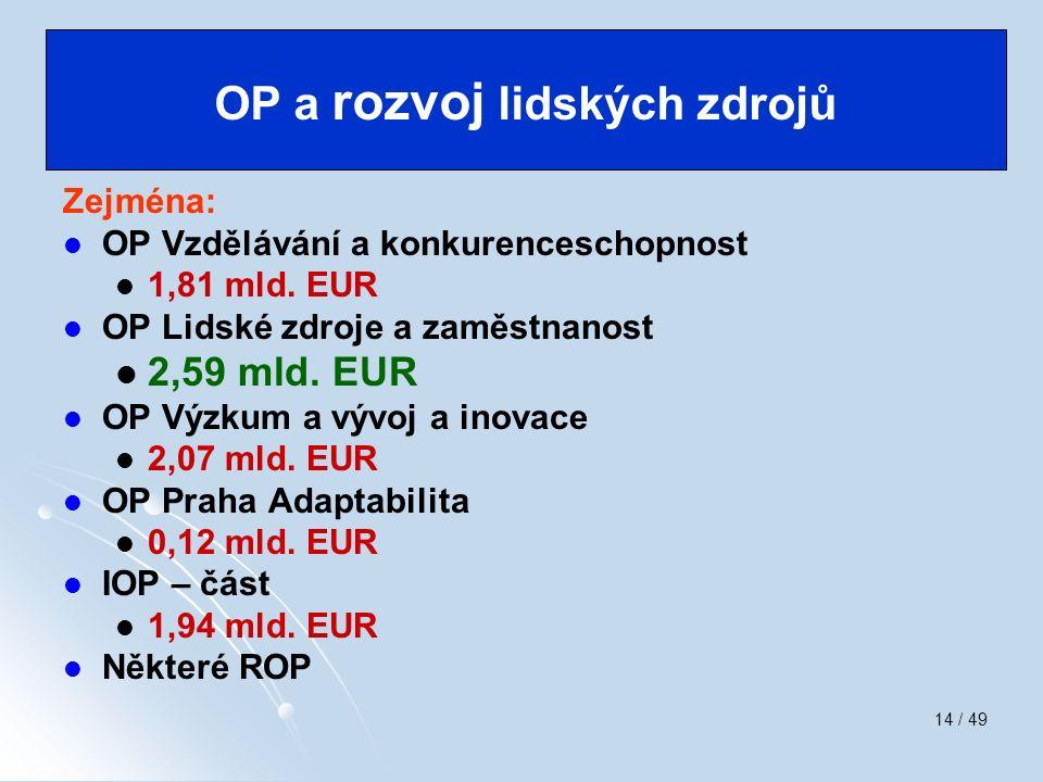 14 / 49 Zejména: OP Vzdělávání a konkurenceschopnost 1,81 mld. EUR OP Lidské zdroje a zaměstnanost 2,59 mld. EUR OP Výzkum a vývoj a inovace 2,07 mld.