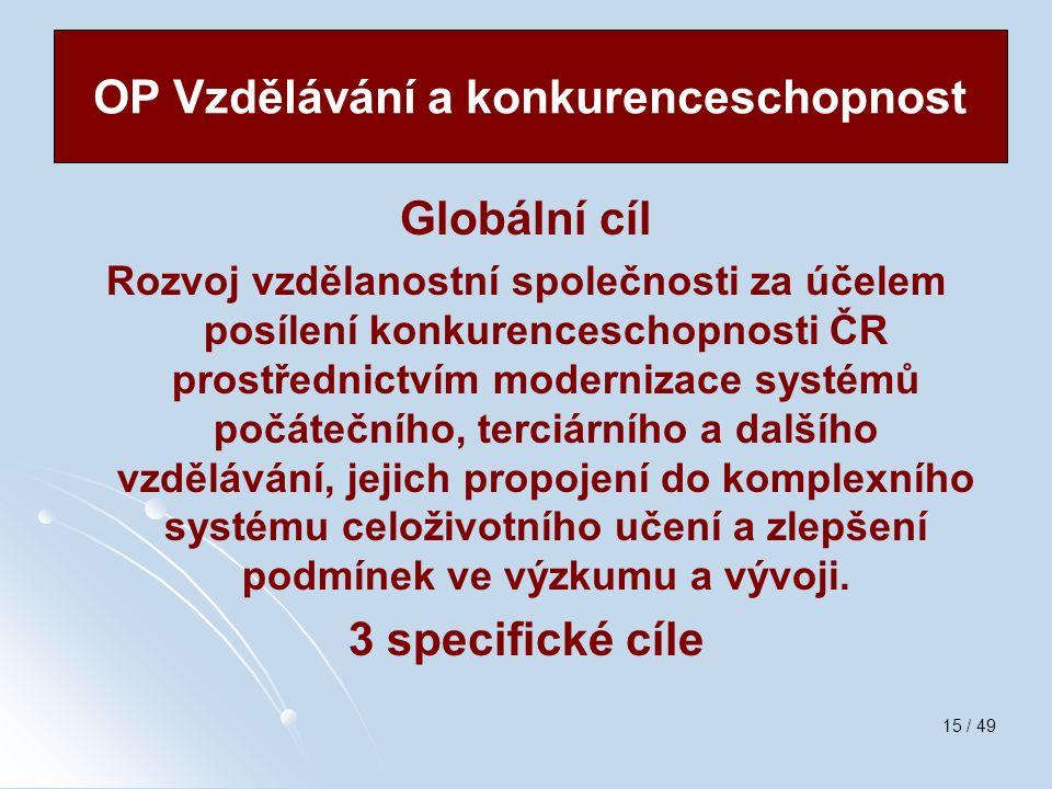 15 / 49 Globální cíl Rozvoj vzdělanostní společnosti za účelem posílení konkurenceschopnosti ČR prostřednictvím modernizace systémů počátečního, terci