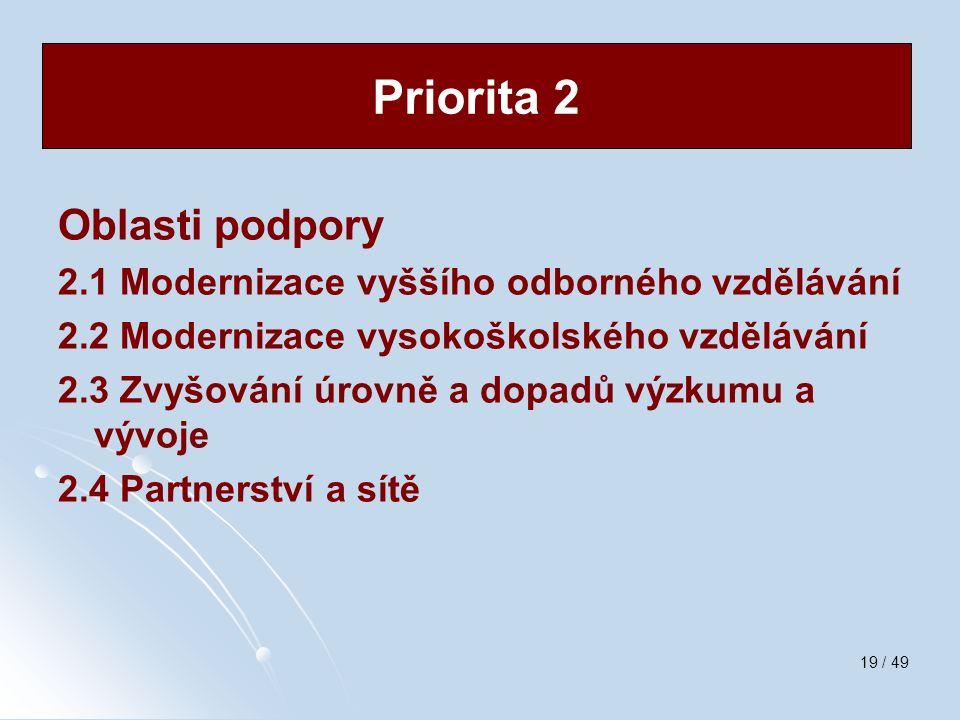 19 / 49 Oblasti podpory 2.1 Modernizace vyššího odborného vzdělávání 2.2 Modernizace vysokoškolského vzdělávání 2.3 Zvyšování úrovně a dopadů výzkumu