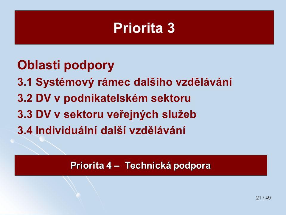 21 / 49 Oblasti podpory 3.1 Systémový rámec dalšího vzdělávání 3.2 DV v podnikatelském sektoru 3.3 DV v sektoru veřejných služeb 3.4 Individuální dalš