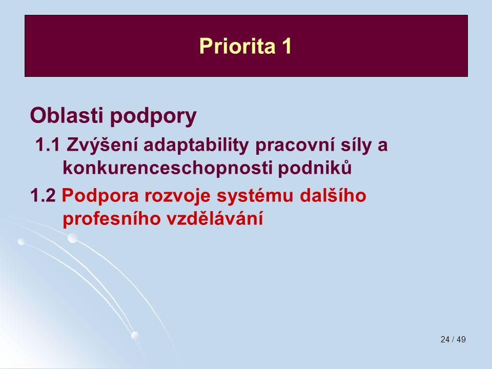 24 / 49 Oblasti podpory 1.1 Zvýšení adaptability pracovní síly a konkurenceschopnosti podniků 1.2 Podpora rozvoje systému dalšího profesního vzděláván