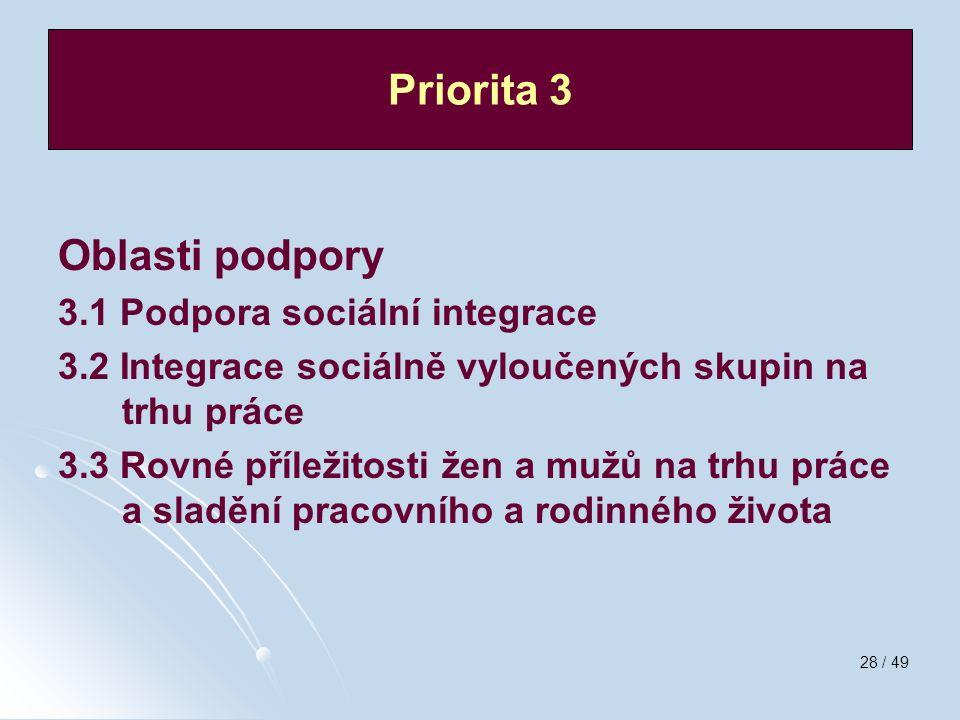28 / 49 Oblasti podpory 3.1 Podpora sociální integrace 3.2 Integrace sociálně vyloučených skupin na trhu práce 3.3 Rovné příležitosti žen a mužů na tr