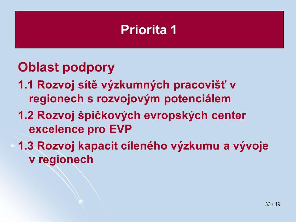 33 / 49 Oblast podpory 1.1 Rozvoj sítě výzkumných pracovišť v regionech s rozvojovým potenciálem 1.2 Rozvoj špičkových evropských center excelence pro