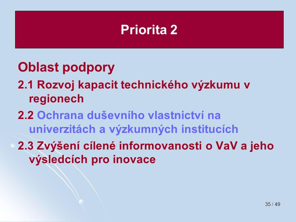 35 / 49 Oblast podpory 2.1 Rozvoj kapacit technického výzkumu v regionech 2.2 Ochrana duševního vlastnictví na univerzitách a výzkumných institucích 2