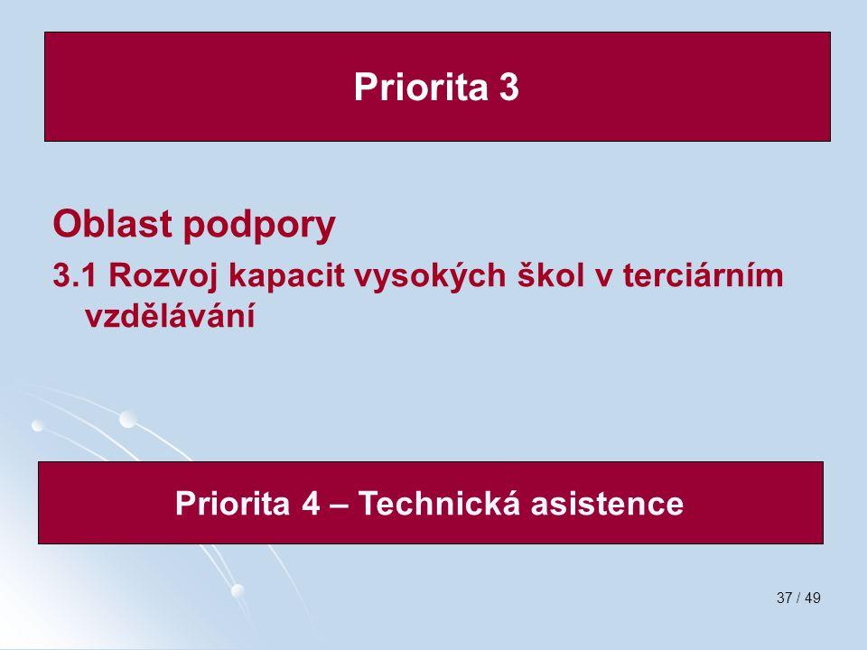 37 / 49 Oblast podpory 3.1 Rozvoj kapacit vysokých škol v terciárním vzdělávání Priorita 3 Priorita 4 – Technická asistence