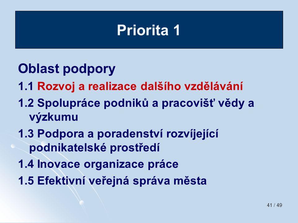41 / 49 Oblast podpory 1.1 Rozvoj a realizace dalšího vzdělávání 1.2 Spolupráce podniků a pracovišť vědy a výzkumu 1.3 Podpora a poradenství rozvíjejí