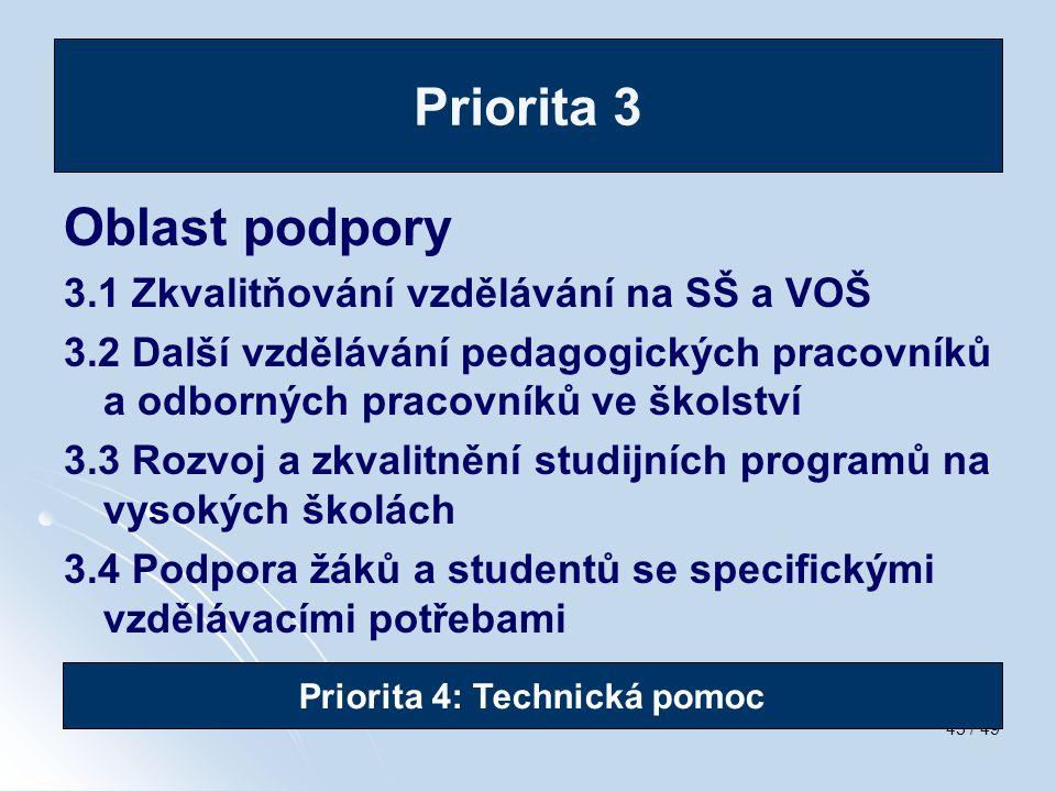 45 / 49 Oblast podpory 3.1 Zkvalitňování vzdělávání na SŠ a VOŠ 3.2 Další vzdělávání pedagogických pracovníků a odborných pracovníků ve školství 3.3 R