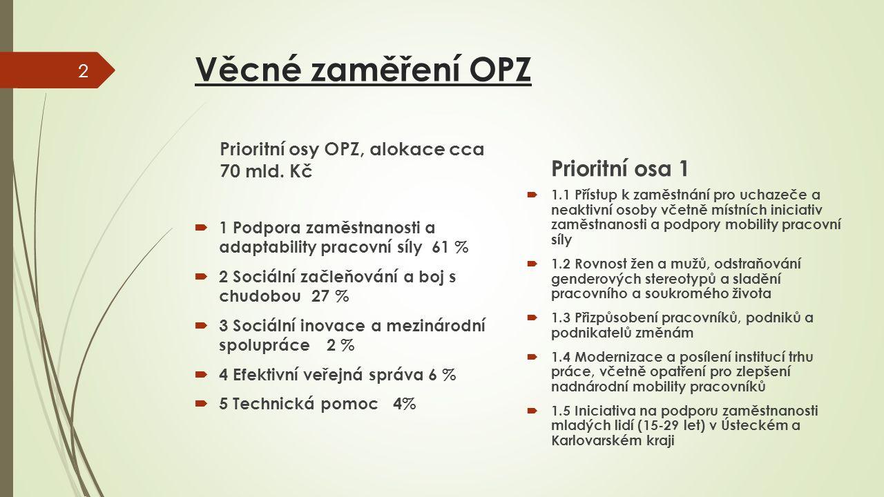 Věcné zaměření OPZ Prioritní osy OPZ, alokace cca 70 mld. Kč  1 Podpora zaměstnanosti a adaptability pracovní síly 61 %  2 Sociální začleňování a bo