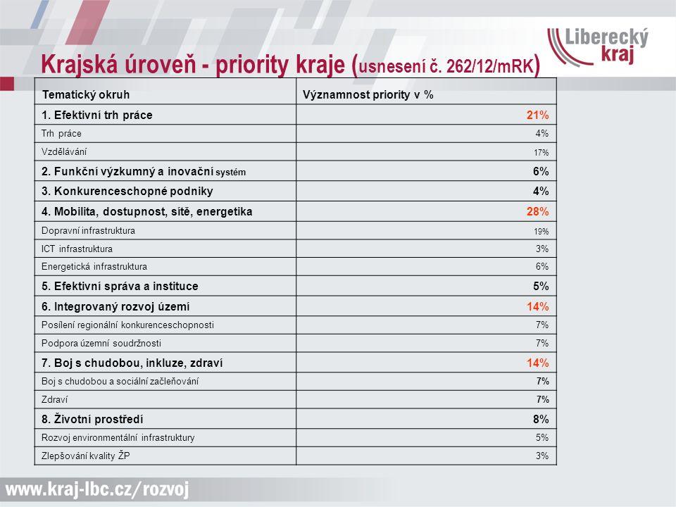 Krajská úroveň - priority kraje ( usnesení č. 262/12/mRK ) Tematický okruhVýznamnost priority v % 1. Efektivní trh práce 21% Trh práce4% Vzdělávání 17