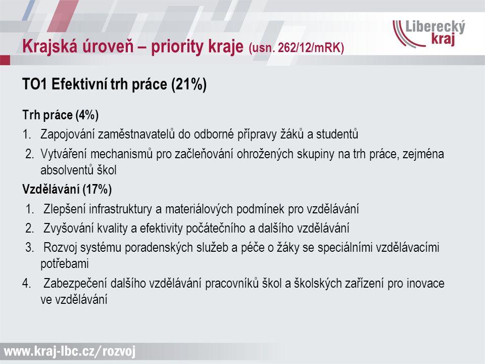 Krajská úroveň – priority kraje (usn. 262/12/mRK) TO1 Efektivní trh práce (21%) Trh práce (4%) 1. Zapojování zaměstnavatelů do odborné přípravy žáků a