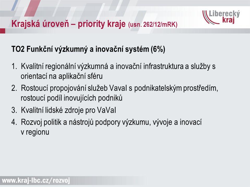 Krajská úroveň – priority kraje (usn. 262/12/mRK) TO2 Funkční výzkumný a inovační systém (6%) 1. Kvalitní regionální výzkumná a inovační infrastruktur