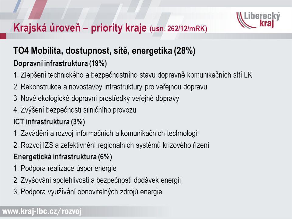 Krajská úroveň – priority kraje (usn. 262/12/mRK) TO4 Mobilita, dostupnost, sítě, energetika (28%) Dopravní infrastruktura (19%) 1. Zlepšení technické