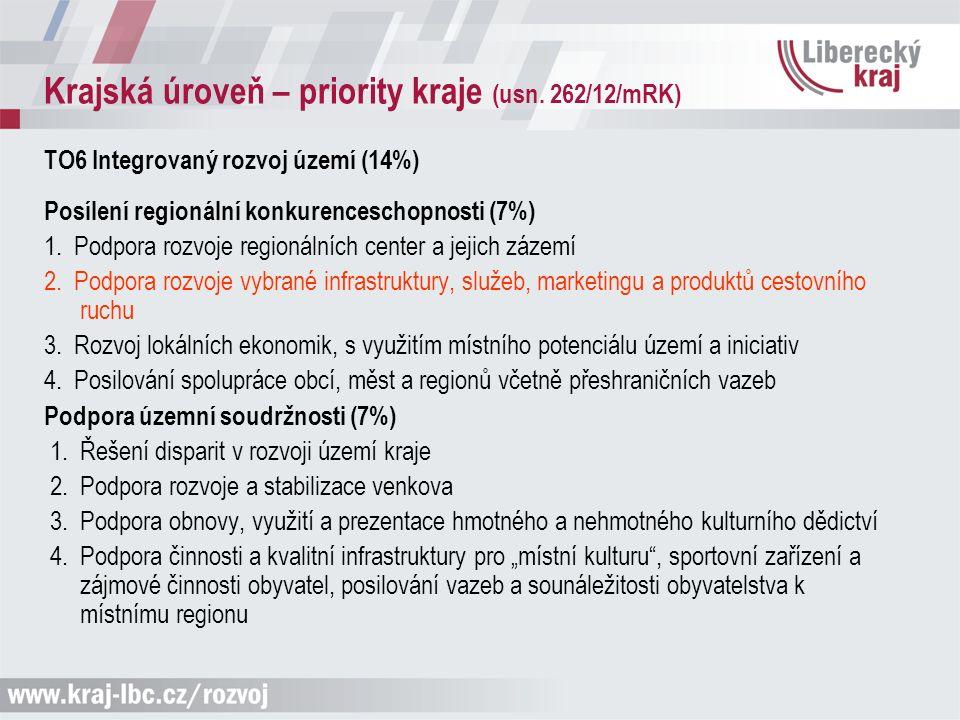 Krajská úroveň – priority kraje (usn. 262/12/mRK) TO6 Integrovaný rozvoj území (14%) Posílení regionální konkurenceschopnosti (7%) 1. Podpora rozvoje