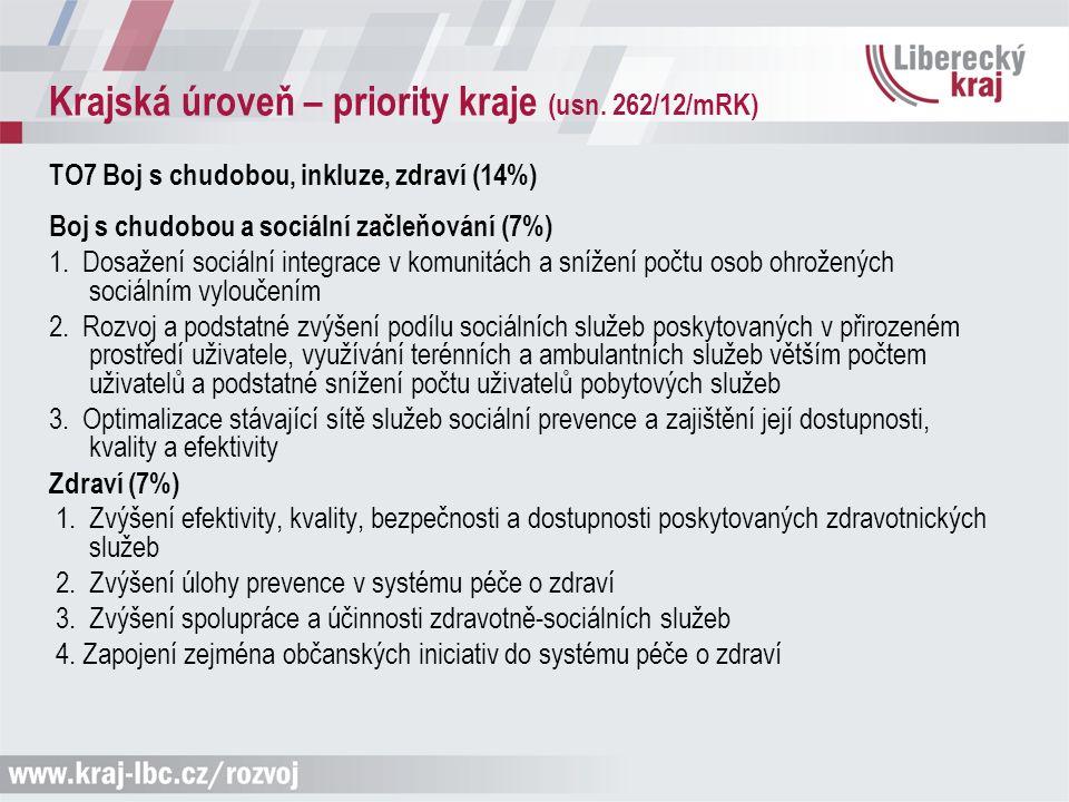 Krajská úroveň – priority kraje (usn. 262/12/mRK) TO7 Boj s chudobou, inkluze, zdraví (14%) Boj s chudobou a sociální začleňování (7%) 1. Dosažení soc