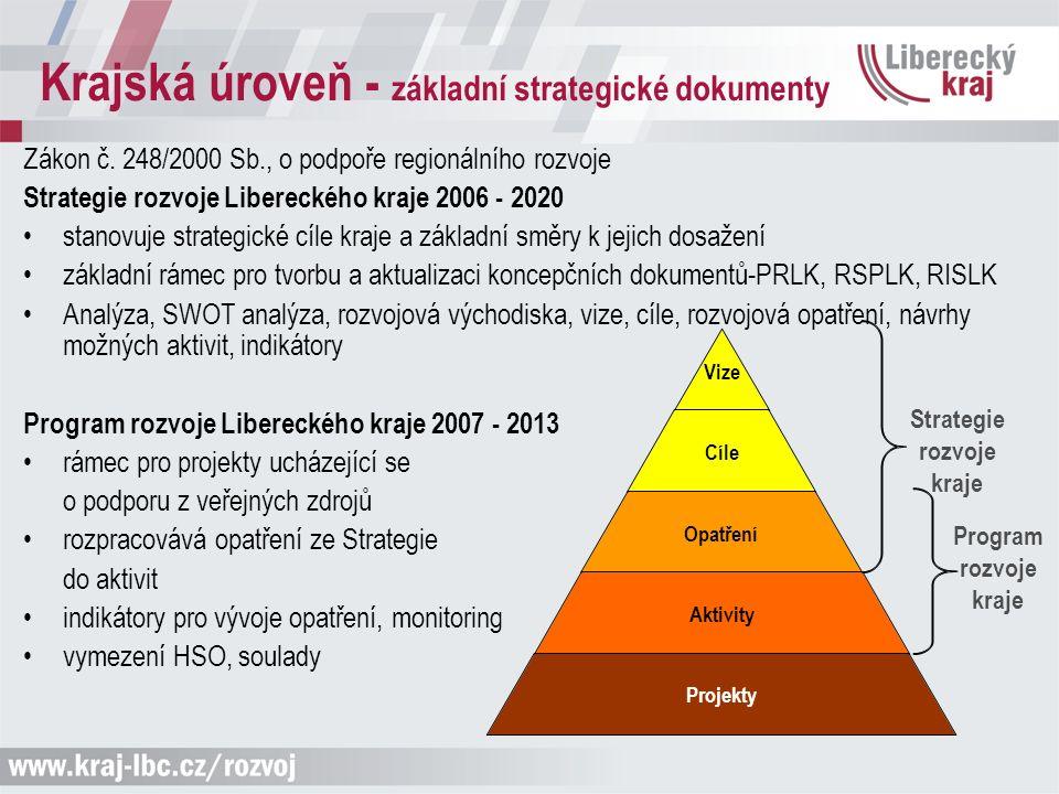Krajská úroveň - základní strategické dokumenty Zákon č. 248/2000 Sb., o podpoře regionálního rozvoje Strategie rozvoje Libereckého kraje 2006 - 2020