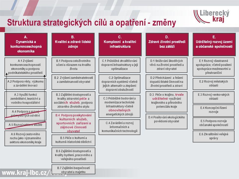 Struktura strategických cílů a opatření - změny A. Dynamická a konkurenceschopná ekonomika A.1 Zvýšení konkurenceschopnosti ekonomiky a podpora podnik