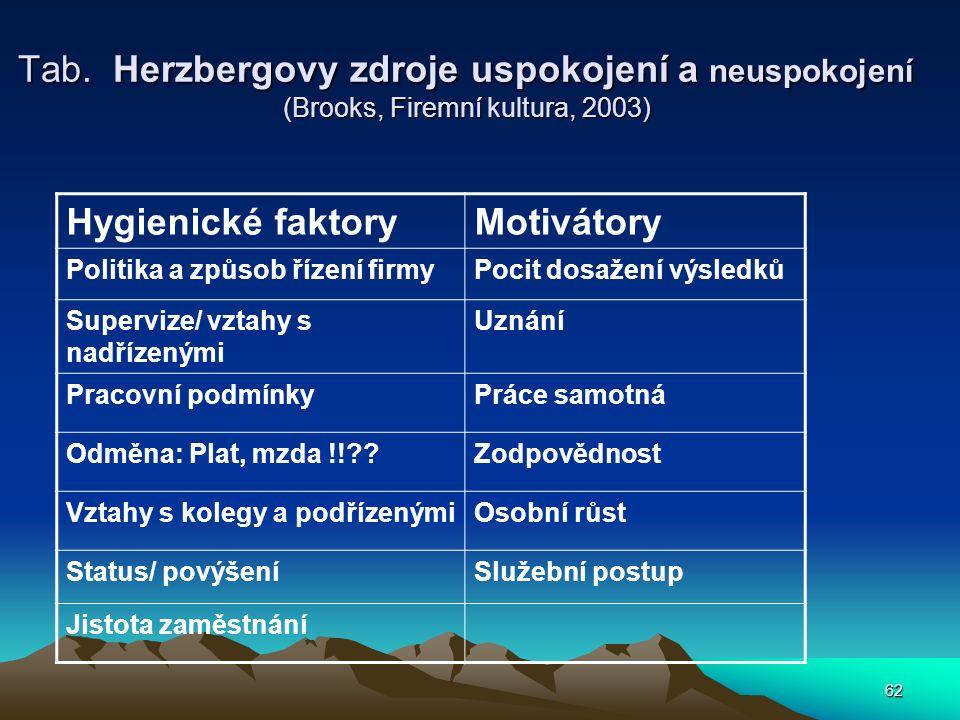 62 Tab. Herzbergovy zdroje uspokojení a neuspokojení (Brooks, Firemní kultura, 2003) Hygienické faktoryMotivátory Politika a způsob řízení firmyPocit
