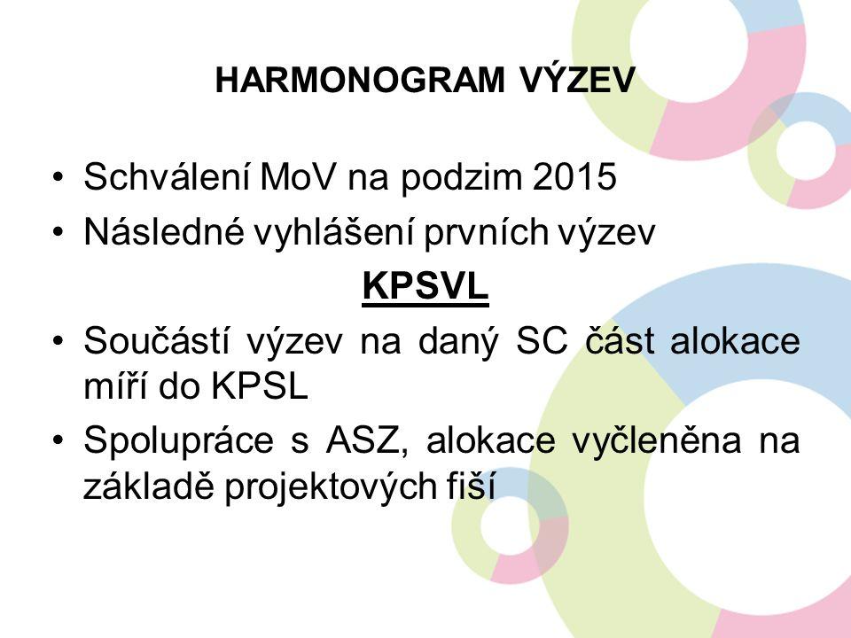 HARMONOGRAM VÝZEV Schválení MoV na podzim 2015 Následné vyhlášení prvních výzev KPSVL Součástí výzev na daný SC část alokace míří do KPSL Spolupráce s ASZ, alokace vyčleněna na základě projektových fiší