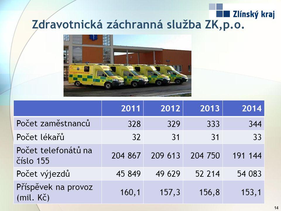 Zdravotnická záchranná služba ZK,p.o. 14 2011201220132014 Počet zaměstnanců 328329333344 Počet lékařů3231 33 Počet telefonátů na číslo 155 204 867209