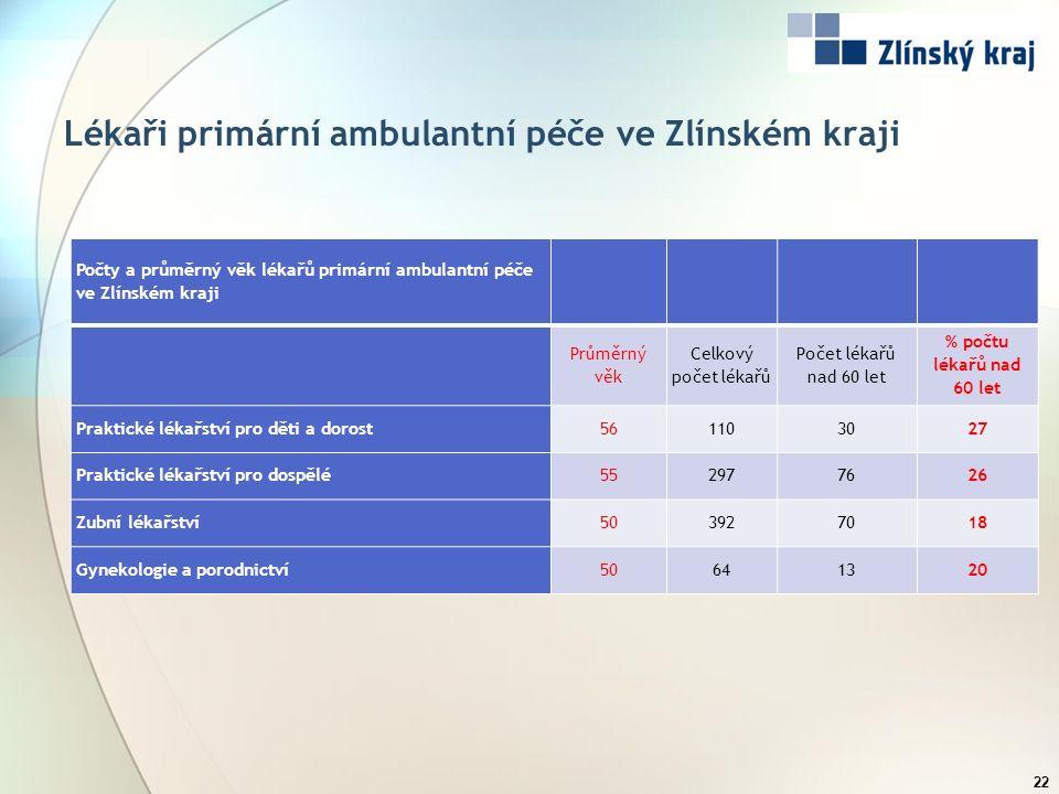 Lékaři primární ambulantní péče ve Zlínském kraji Počty a průměrný věk lékařů primární ambulantní péče ve Zlínském kraji Průměrný věk Celkový počet lé