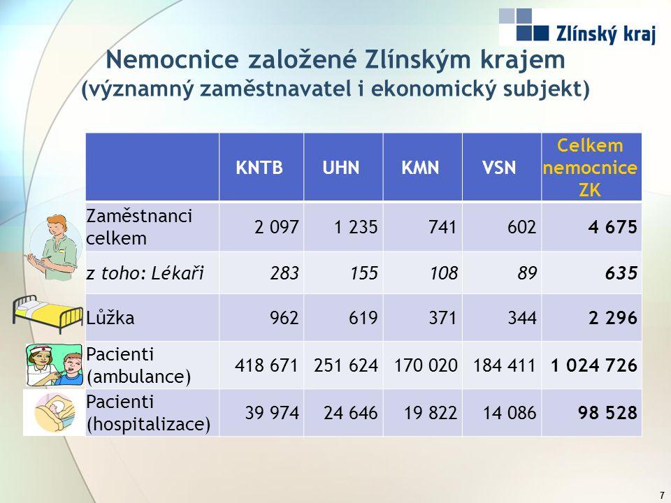 Nemocnice založené Zlínským krajem (významný zaměstnavatel i ekonomický subjekt) 7 KNTBUHNKMNVSN Celkem nemocnice ZK Zaměstnanci celkem 2 0971 2357416