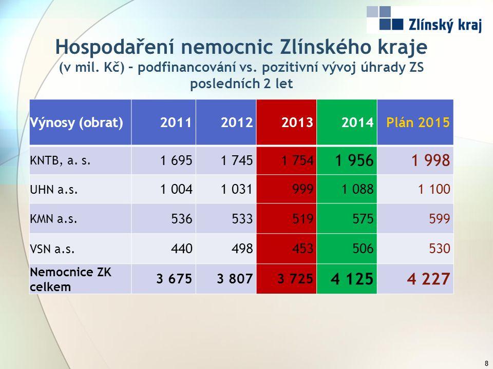 Hospodaření nemocnic Zlínského kraje (v mil. Kč) – podfinancování vs. pozitivní vývoj úhrady ZS posledních 2 let 8 Výnosy (obrat)2011201220132014Plán
