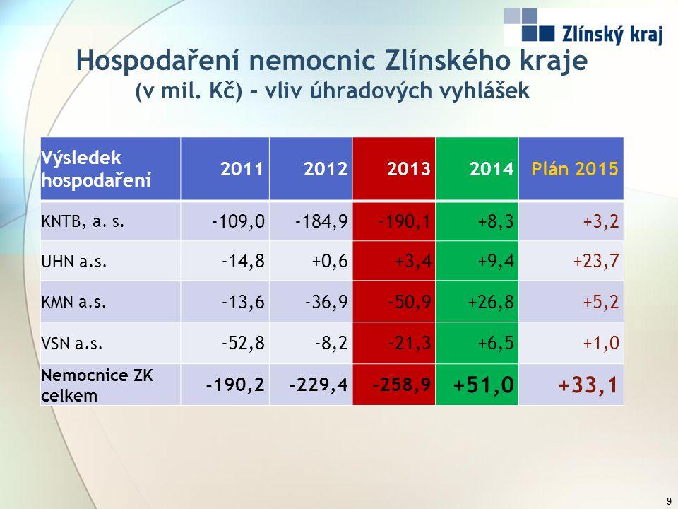 Hospodaření nemocnic Zlínského kraje (v mil. Kč) – vliv úhradových vyhlášek 9 Výsledek hospodaření 2011201220132014Plán 2015 KNTB, a. s. -109,0-184,9-