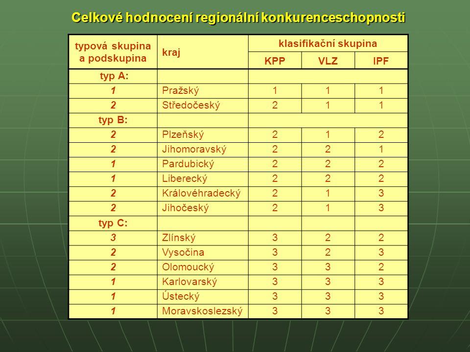 Celkové hodnocení regionální konkurenceschopnosti typová skupina a podskupina kraj klasifikační skupina KPPVLZIPF typ A: 1Pražský1 11 2Středočeský2 11 typ B: 2Plzeňský2 12 2Jihomoravský2 21 1Pardubický2 22 1Liberecký2 22 2Královéhradecký2 13 2Jihočeský2 13 typ C: 3Zlínský3 22 2Vysočina323 2Olomoucký3 32 1Karlovarský3 33 1Ústecký3 33 1Moravskoslezský3 33