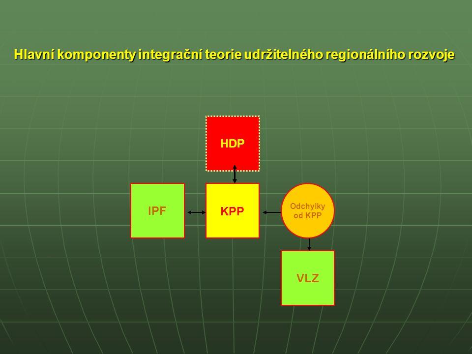 Hlavní komponenty integrační teorie udržitelného regionálního rozvoje.