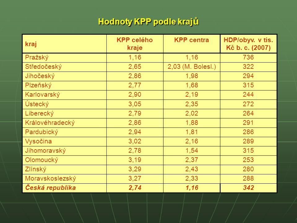 Diferenciace hodnot KPP podle krajů není bez Pražského kraje příliš výrazná (odchylky od průměru ČR se pohybují v rozmezí + 20 až – 3 %).